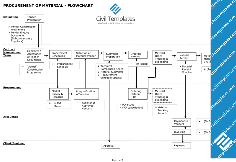 Procurement civil engineering templates material procurement flowchart doc pronofoot35fo Images
