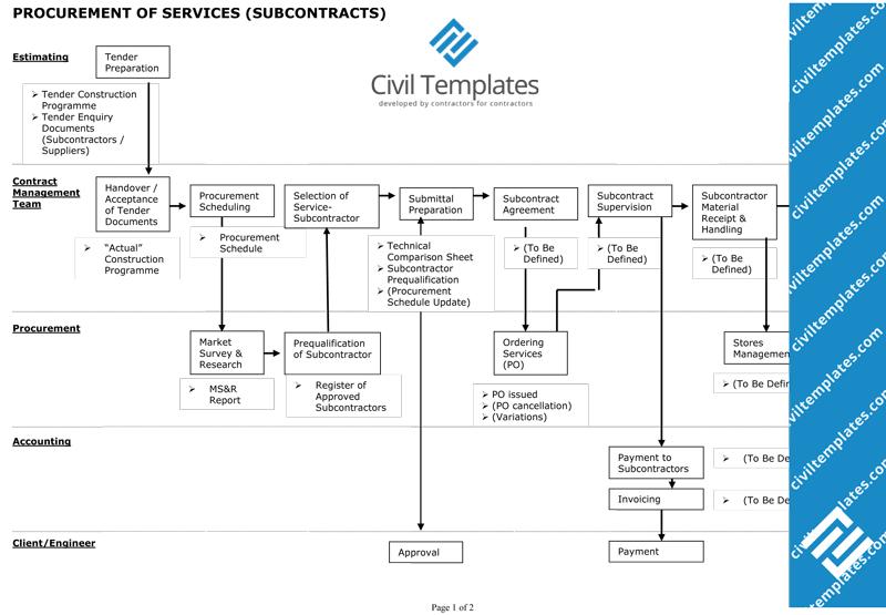 subcontractor procurement flowchart (doc)