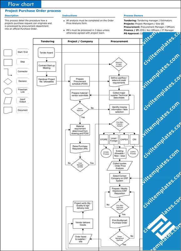 Process flow diagram xls diy wiring diagrams procurement civil engineering templates rh civiltemplates com process flow diagram software free process flow diagram symbols ccuart Choice Image