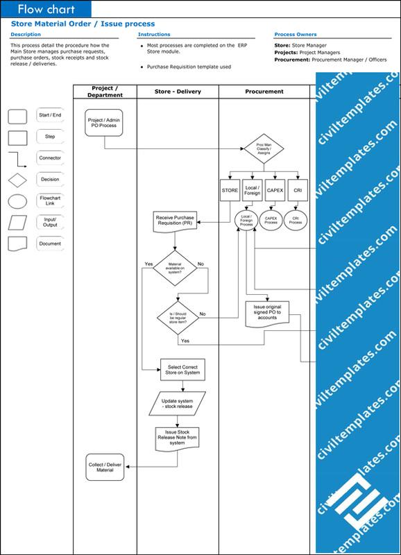 procurement civil engineering templates rh civiltemplates com process flow chart template xls download Operations Flow Chart Template