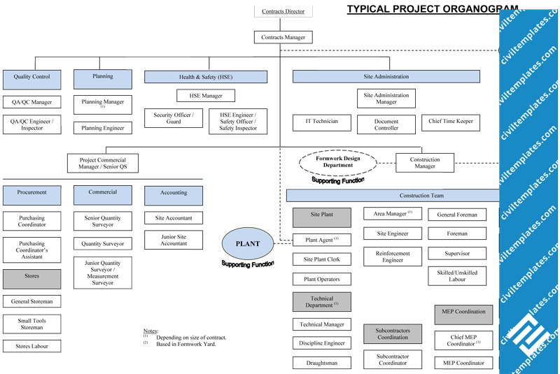 Best Staff Organogram Template Images Gallery >> 40 Organizational ...